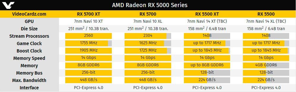 AMD представила Radeon RX 5500 серии