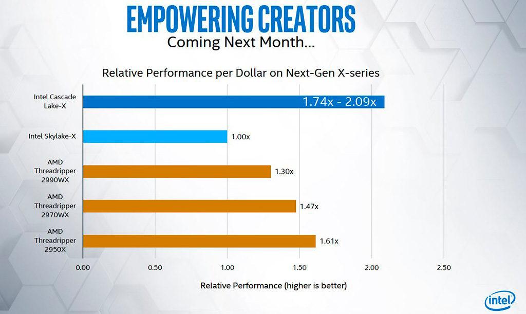 Представлено новое поколение HEDT-процессоров Intel Core Cascade Lake-X