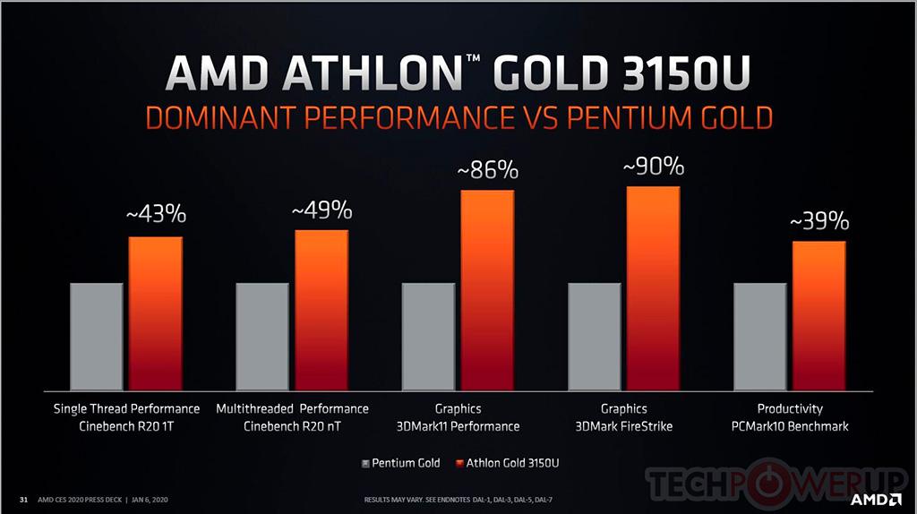 AMD представила мобильные Athlon Gold 3150U и Athlon Silver 3050U