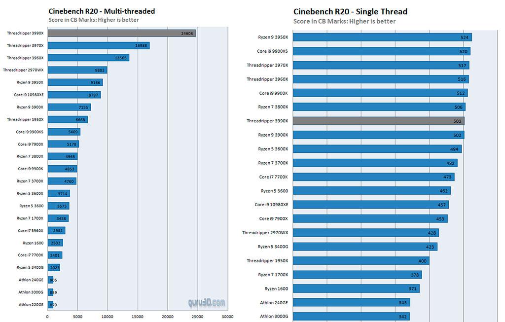 Стартовали продажи Ryzen Threadripper 3990X, 64-ядерного HEDT-флагмана AMD