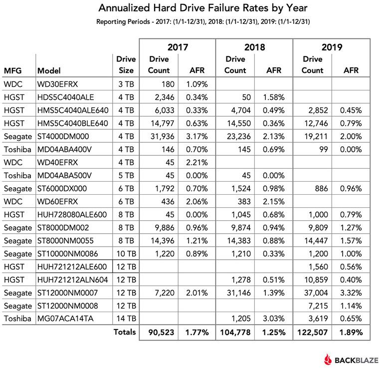 Статистика отказоустойчивости HDD-накопителей за 2019 год