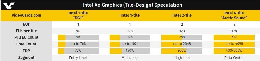 Видеокарта Intel Arctic Sound будет иметь 4 кристалла и TDP до 500 Вт