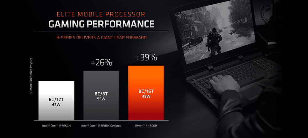 Начались продажи ноутбуков на базе процессоров AMD Ryzen 4000