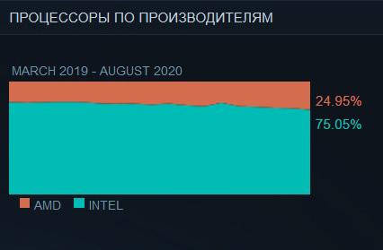 Статистика Steam: самые популярные процессоры, объем ОЗУ и разрешение