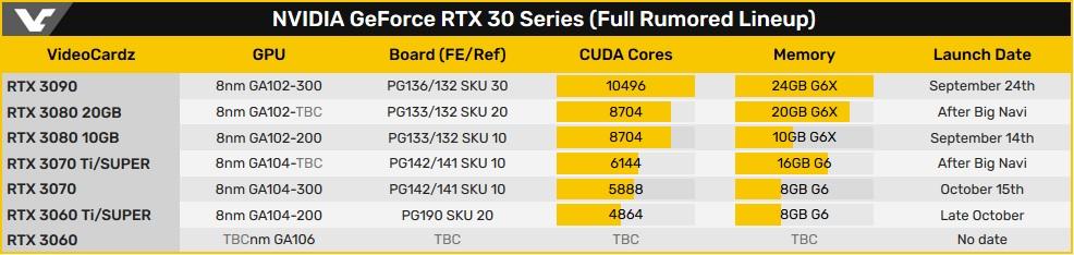 Видеокартам GeForce RTX 3080 и RTX 3070 с удвоенным объёмом памяти быть!
