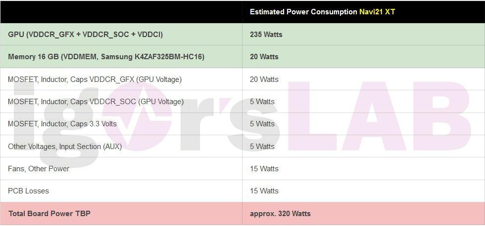 Энергопотребление видеокарт Radeon RX 6000 будет аналогично GeForce RTX 3000