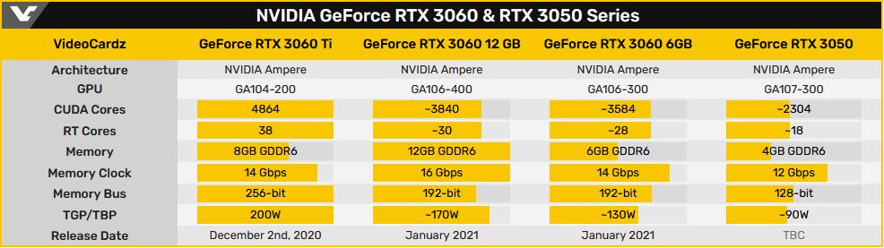 Старт продаж видеокарты GeForce RTX 3080 Ti в феврале, RTX 3060 - в январе