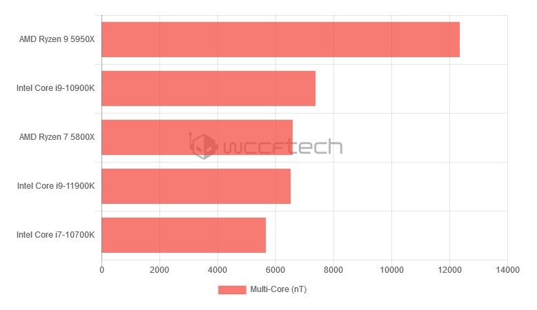 Процессор Intel Core i9-11900K быстрее Ryzen 5000. Подробные характеристики