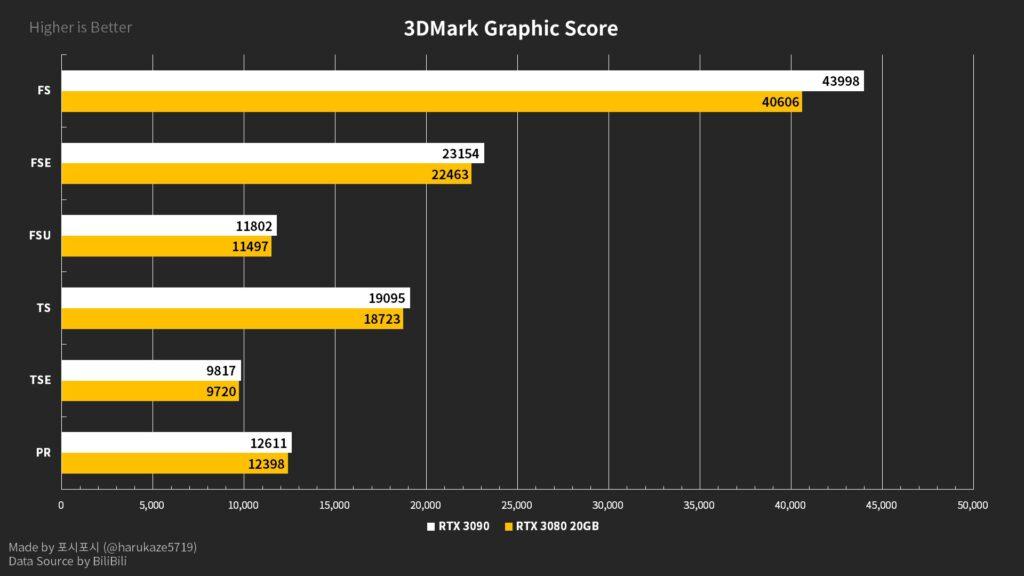 В сеть утекли характеристики и тесты видеокарты GeForce RTX 3080 Ti