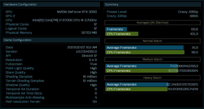 Видеокарта GeForce RTX 3060 на 19% быстрее RTX 2060 в AotS