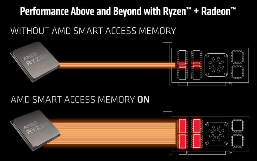 AMD добавила поддержку технологии Smart Access Memory в процессоры Ryzen 3000