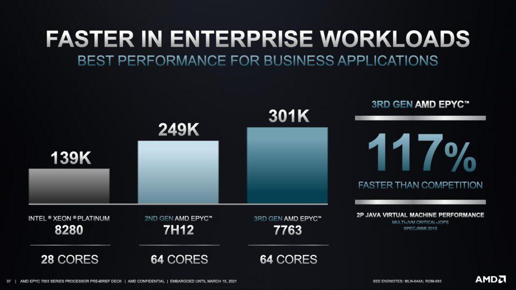 AMD представила серверные процессоры EPYC 7003 семейства Milan
