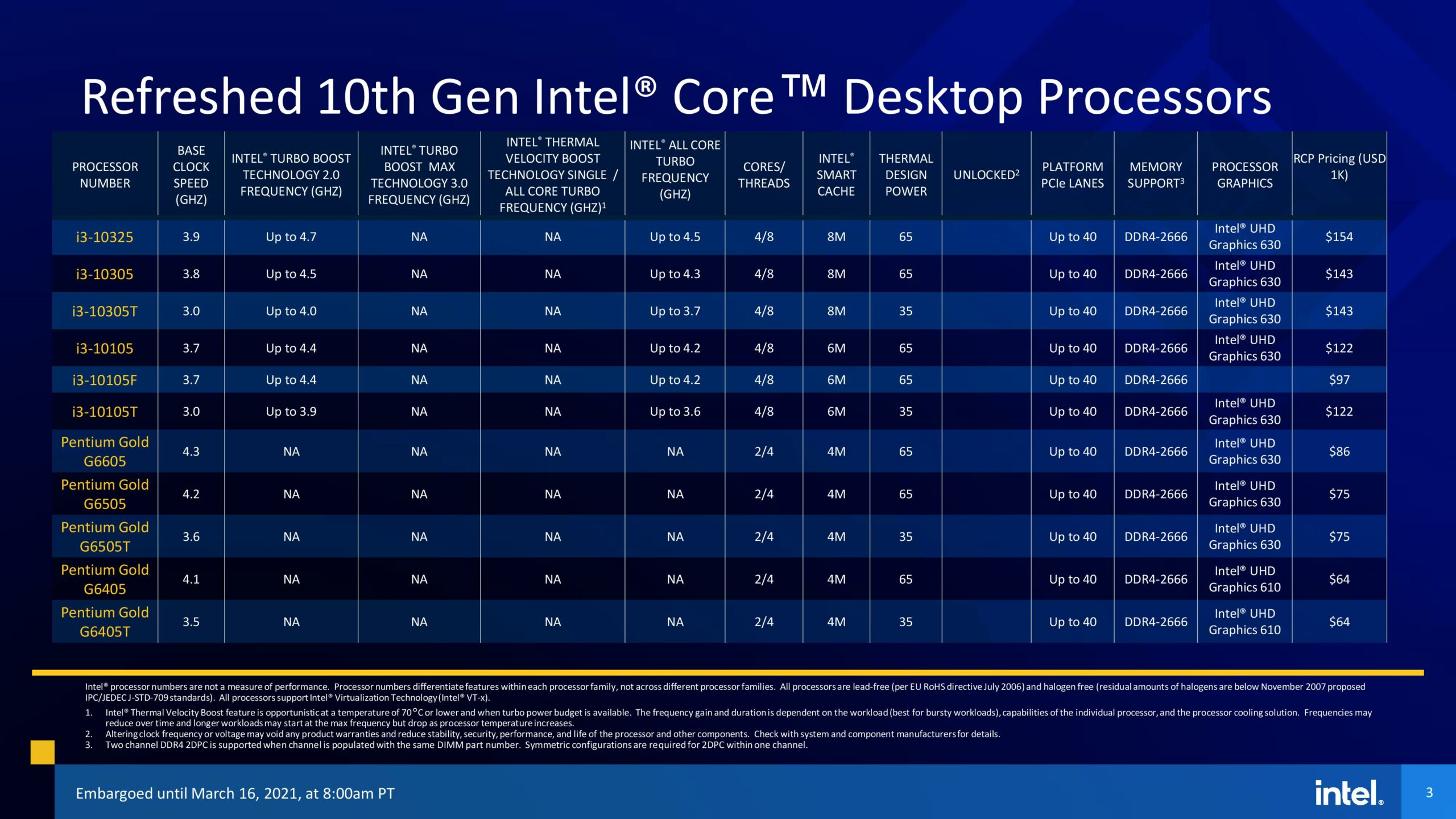 Intel представила процессоры Rocket Lake 11-го поколения с увеличенным на 19% IPC