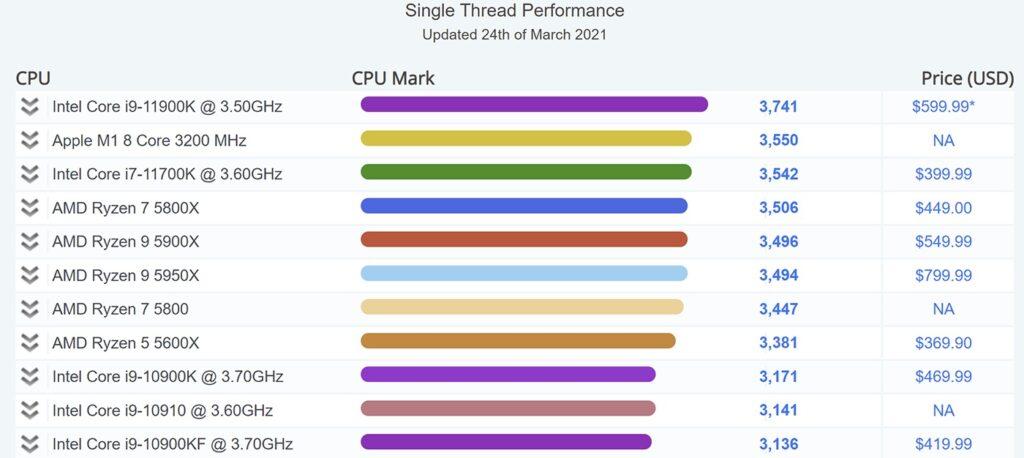 Процессор Apple M1 обошёл Intel Core i7-11700K в однопоточном тесте PassMark