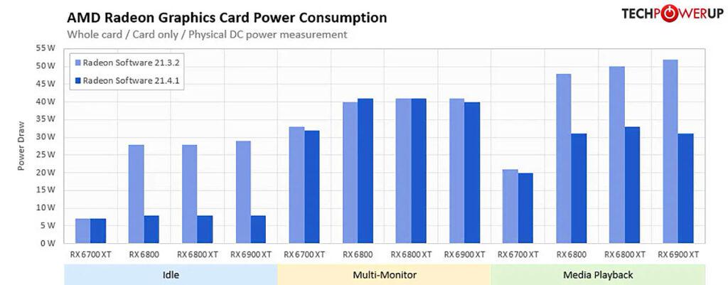 Новый драйвер снижает энергопотребление видеокарт Radeon RX 6000 до 70% в некоторых режимах