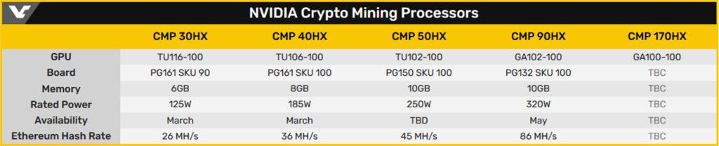 NVIDIA планирует увеличить выручку с помощью серии видеокарт для майнинга CMP HX