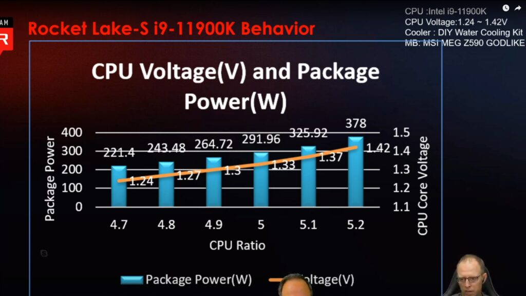 Процессор Intel Core i9-11900K потребляет 291 Вт при частоте всех ядер в 5,0 ГГц