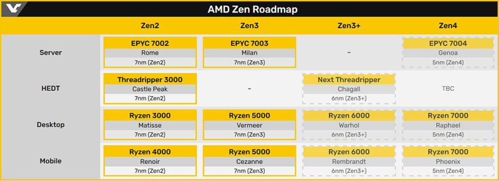 Процессоры AMD Ryzen 7000 Raphael на архитектуре Zen 4 получат встроенную графику Navi 2