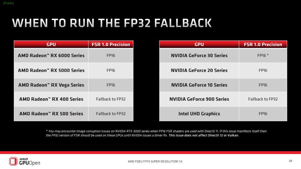 AMD разместила исходный код технологии FSR в открытом доступе и добавила поддержку новых игр