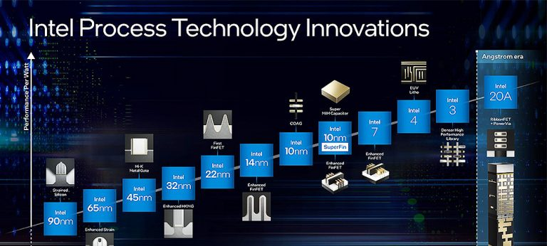 Intel переименовала свои технологические процессы. Теперь это Intel 7, 4, 3 и 20A