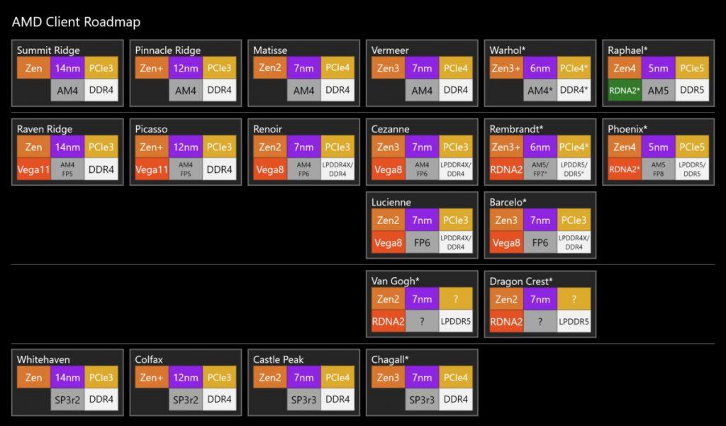 Процессоры AMD Ryzen 7000 Raphael получат до 16 ядер и тепловыделение до 170 Вт