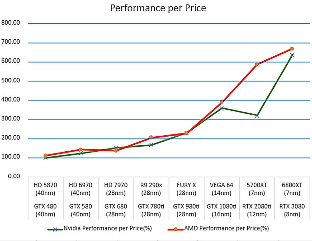 Визуализация производительности, эффективности и стоимости видеокарт за последние 10 лет