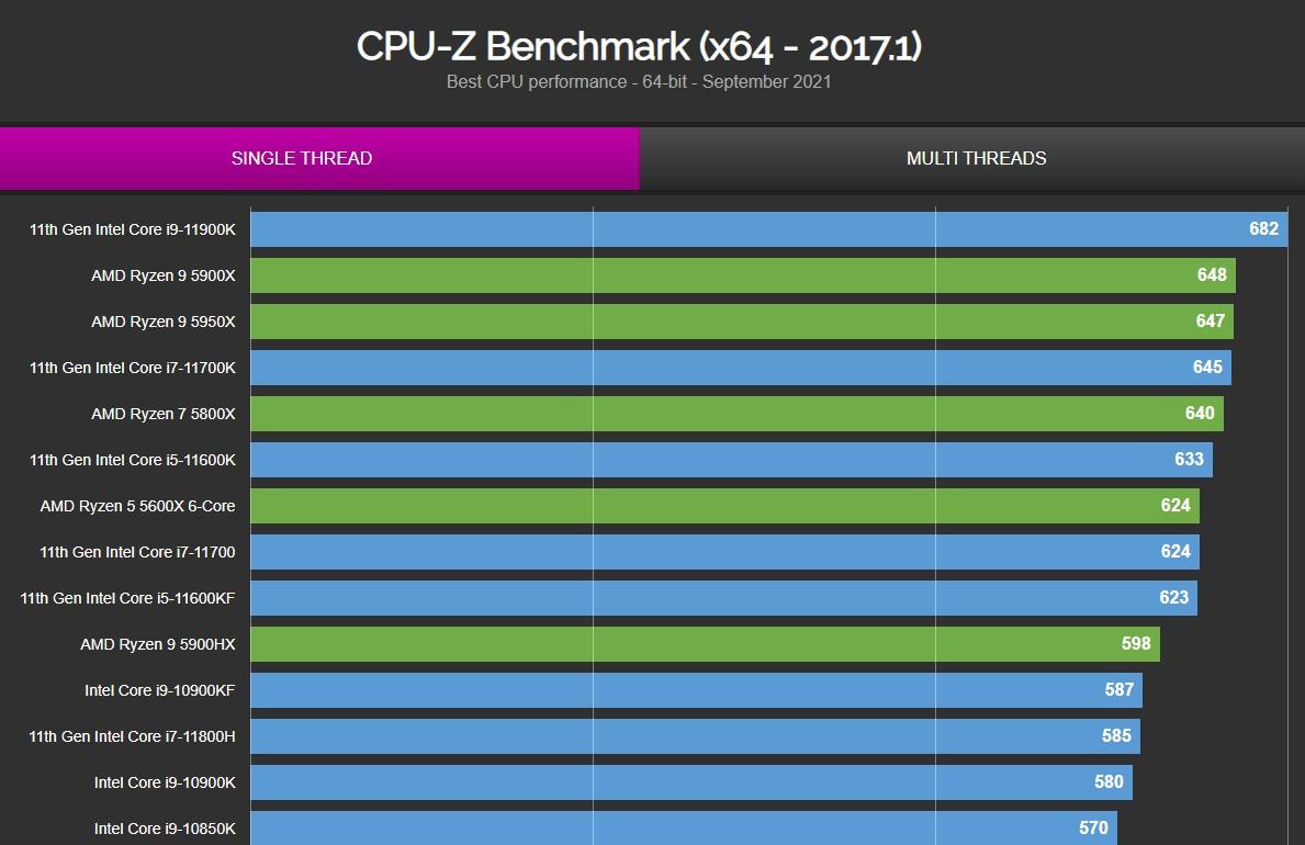 Флагман Intel Core i9-12900K на 27% быстрее Ryzen 9 5950X в однопоточном тесте CPU-Z