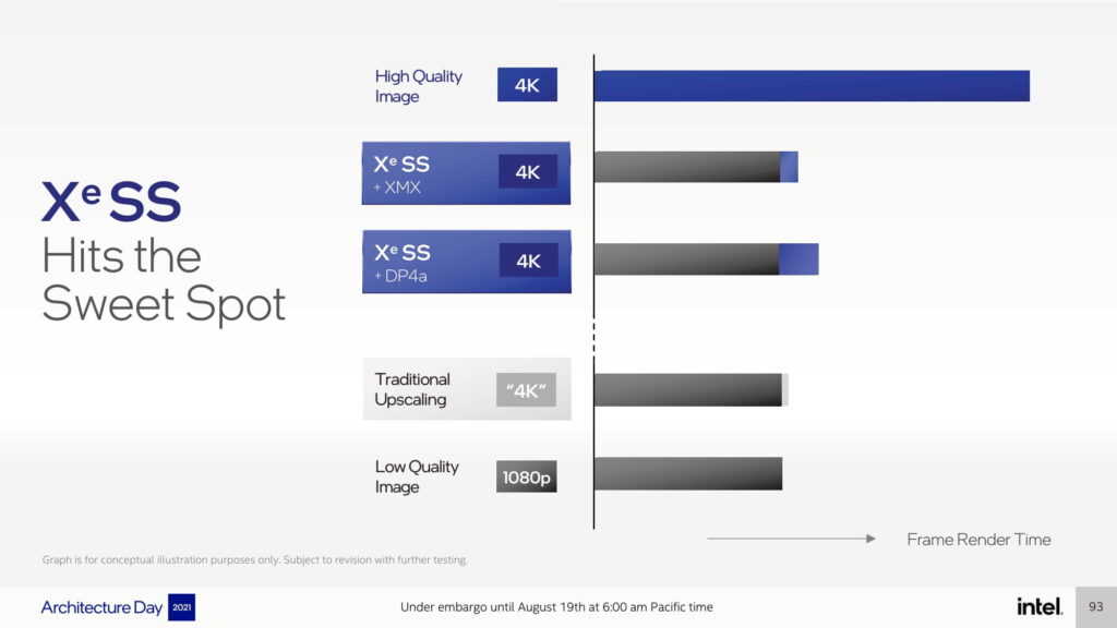 Intel разрабатывает XeSS, собственную технологию суперсэмплинга