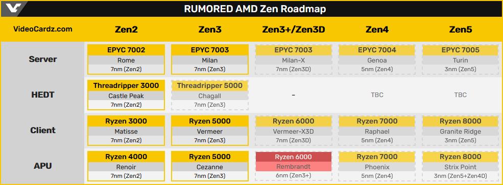 Слух: Гибридные процессоры AMD Ryzen 6000 Rembrandt запущены в массовое производство