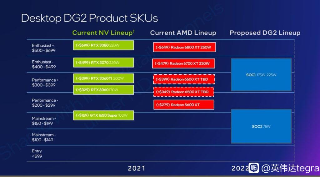 Видеокарты Intel Arc Alchemist (DG2) будут конкурировать с GeForce RTX 3070 и Radeon RX 6700 XT