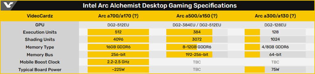Видеокарты Intel Arc Alchemist получат до 16 ГБ памяти GDDR6 и тактовые частоты до 2,5 ГГц
