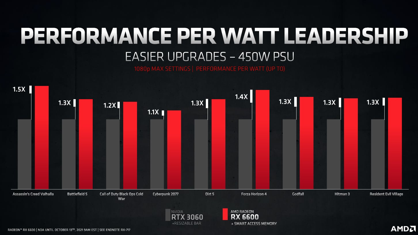 AMD представила видеокарту Radeon RX 6600 8GB: На одном уровне с GeForce RTX 3060