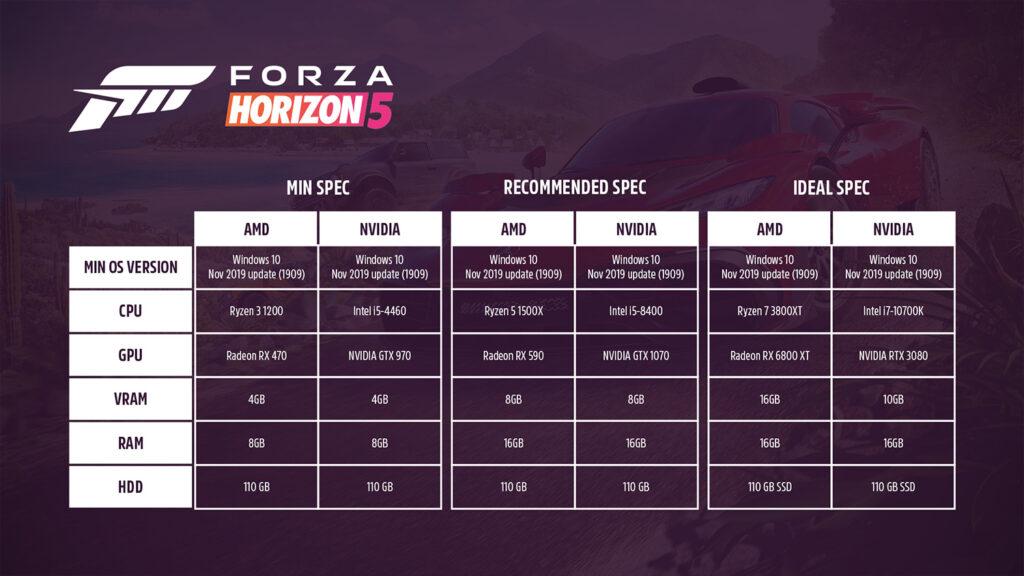 GTX 1050 Ti - больше не минимальная видеокарта. Опубликованы требования для Forza Horizon 5