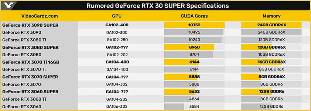 NVIDIA выпустит видеокарты RTX 3090 Super, RTX 3070 Ti и RTX 2060 12GB в январе